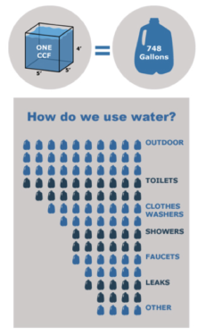 demystify-water-use
